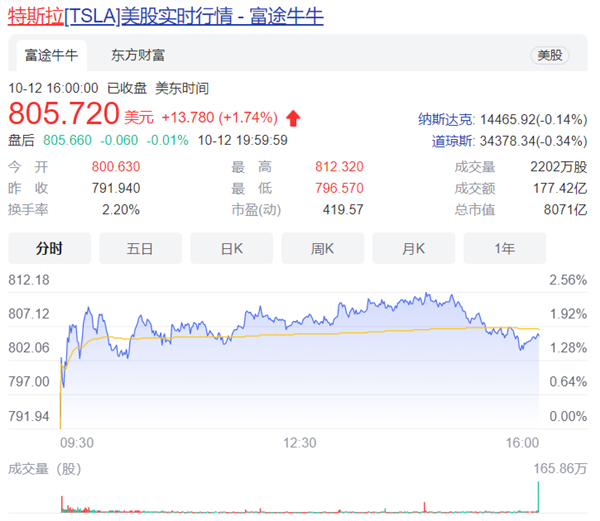 中国市场46秒卖一辆车!特斯拉股价突破800美元
