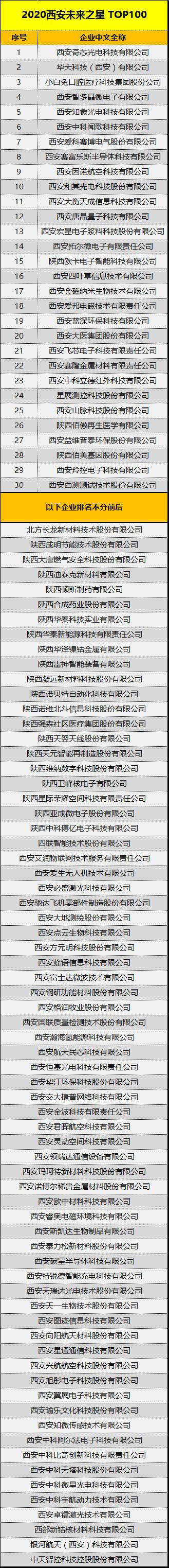 """2020西安""""TOP系列""""榜单揭晓"""