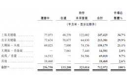 IDC龙头企业万国数据正式在港交所挂牌发行,成功二次上市!