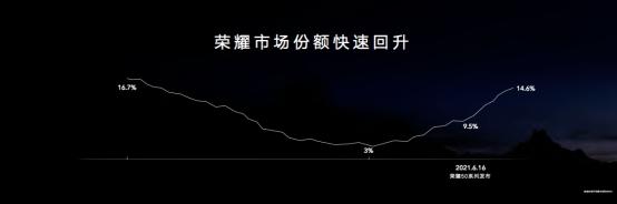 冲击高端市场,荣耀Magic3系列加码荣耀品牌上攻
