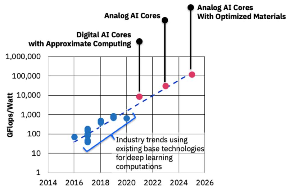 IT巨头IBM投资AI硬件,计划10年内将AI性能提升1000倍
