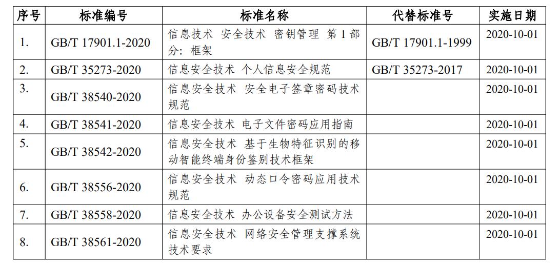 重磅: 8 项网络安全国家标准获批发布