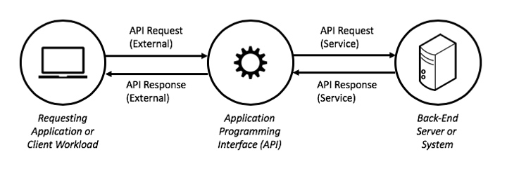 科普 | API安全性的基础知识