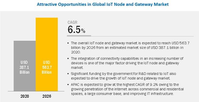 2026年,全球物联网节点和网关市场规模将达5637亿美元