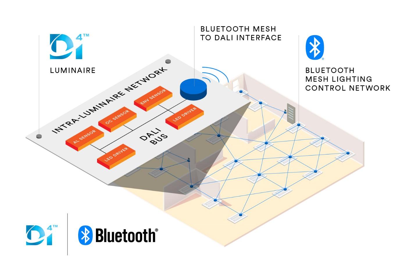 蓝牙技术联盟与DiiA协手合作,加速推进物联网商业照明