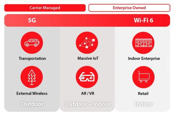 5G 和 Wi-Fi 6 之战