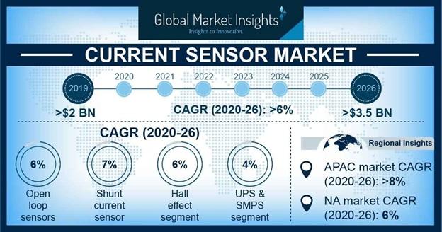 市场预测:2026年,电流传感器市场将超过35亿美元