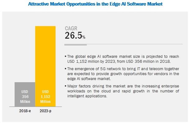 到2023年,边缘AI软件市场将达11.5亿美元