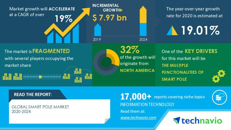 2024年,全球智慧灯杆市场规模将增长至79.7亿美元