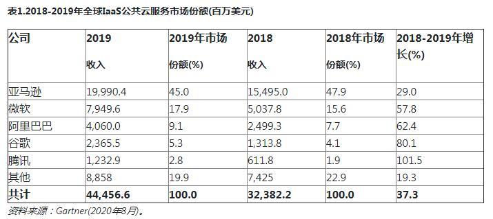 2019年,全球IaaS公共云服务市场增长37.3%