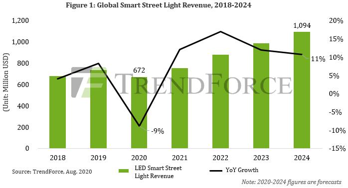 全球LED智能路灯市场将进入快速发展阶段