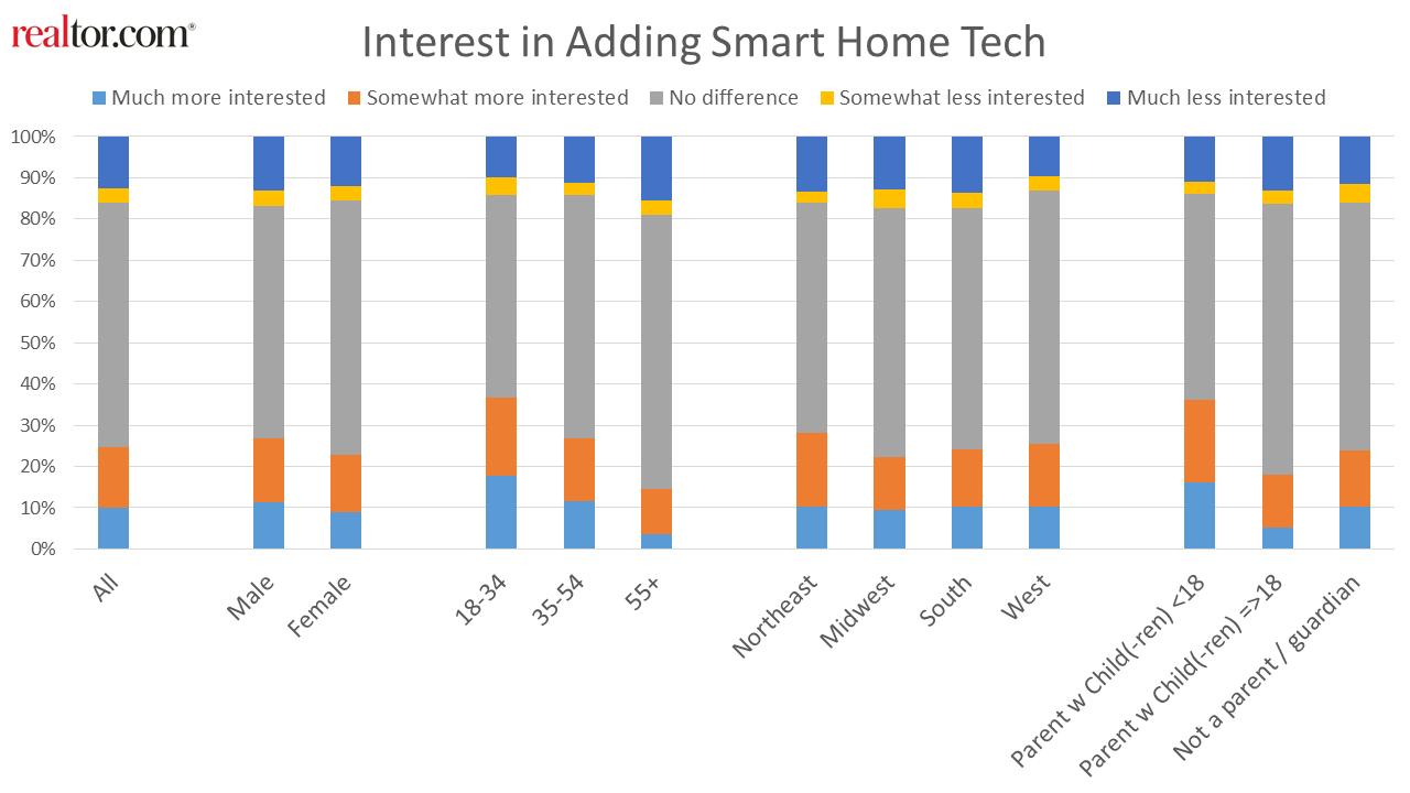 年终总结:智能家居技术在2020年重塑了房地产用户偏好