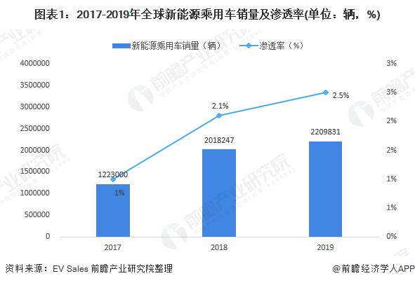 图表1:2017-2019年全球新能源乘用车销量及渗透率(单位:辆,%)
