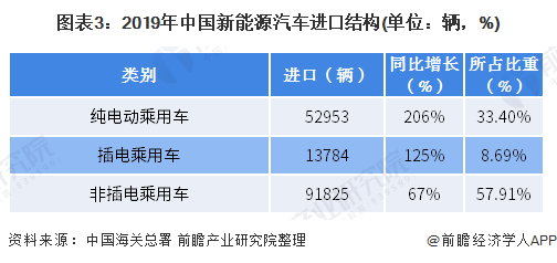 图表3:2019年中国新能源汽车进口结构(单位:辆,%)