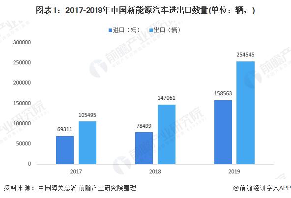 图表1:2017-2019年中国新能源汽车进出口数量(单位:辆,)