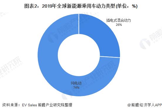 图表2:2019年全球新能源乘用车动力类型(单位:%)