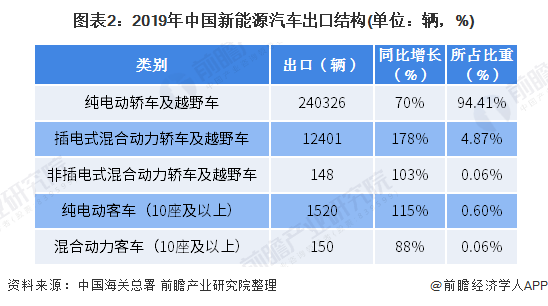 图表2:2019年中国新能源汽车出口结构(单位:辆,%)