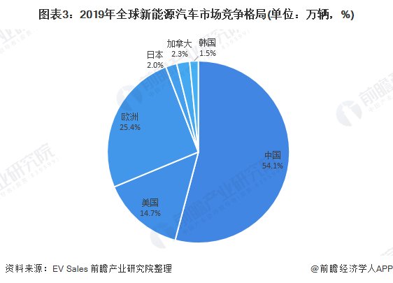 图表3:2019年全球新能源汽车市场竞争格局(单位:万辆,%)