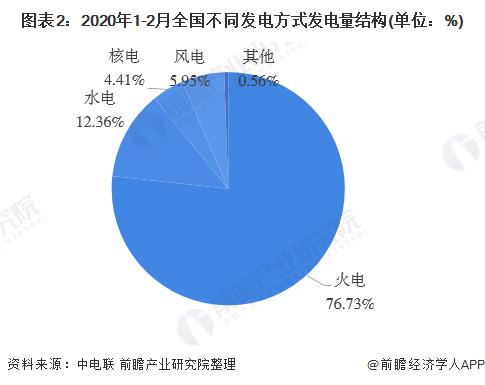 图表2:2020年1-2月全国不同发电方式发电量结构(单位:%)