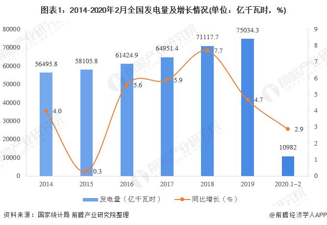 图表1:2014-2020年2月全国发电量及增长情况(单位:亿千瓦时,%)
