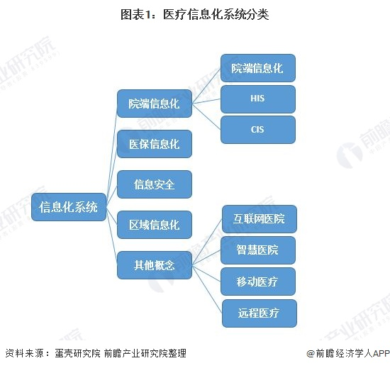 图表1:医疗信息化系统分类