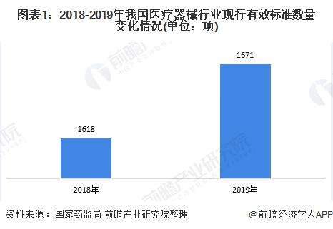 圖表1:2018-2019年我國醫療器械行業現行有效標準數量變化情況(單位:項)