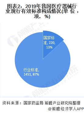 圖表2:2019年我國醫療器械行業現行有效標準構成情況(單位:項,%)