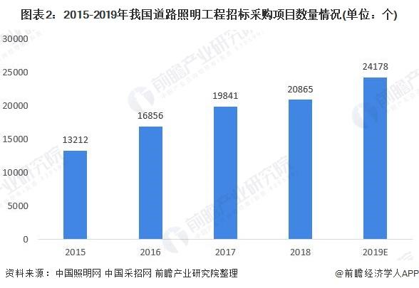 图表2:2015-2019年我国道路照明工程招标采购项目数量情况(单位:个)