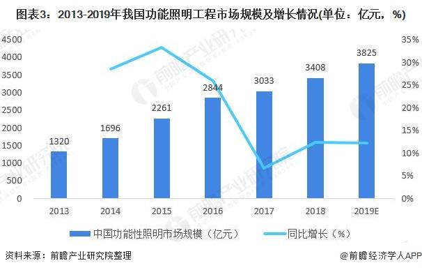 图表3:2013-2019年我国功能照明工程市场规模及增长情况(单位:亿元,%)
