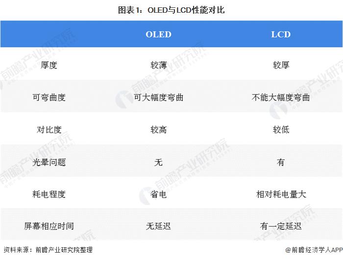 图表1:OLED与LCD性能对比