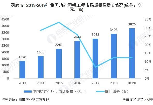 图表1:2013-2019年我国功能照明工程市场规模及增长情况(单位:亿元,%)