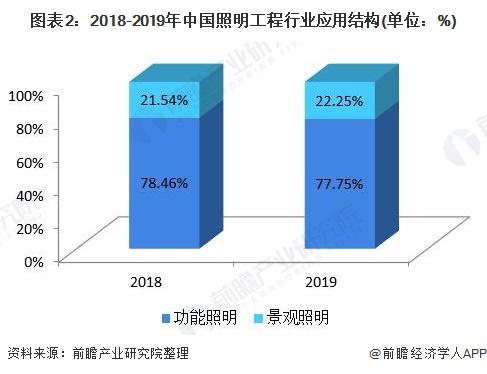 图表2:2018-2019年中国照明工程行业应用结构(单位:%)