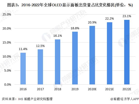 图表3:2016-2022年全球OLED显示面板出货量占比变化情况(单位:%)