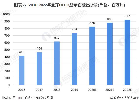 图表2:2016-2022年全球OLED显示面板出货量(单位:百万片)