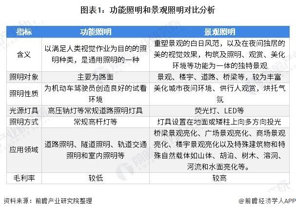 2020年中国gd真人照明工程行业细分市场发展趋势分析 ,景观gd真人照明占比提升