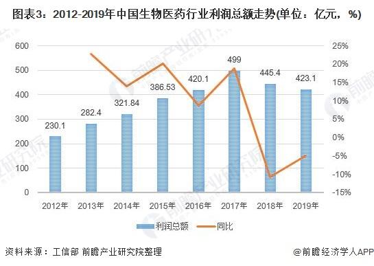 圖表3:2012-2019年中國生物醫藥行業利潤總額走勢(單位:億元,%)