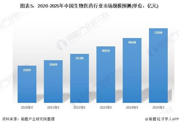 圖表5:2020-2025年中國生物醫藥行業市場規模預測(單位:億元)