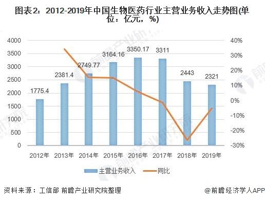 圖表2:2012-2019年中國生物醫藥行業主營業務收入走勢圖(單位:億元,%)