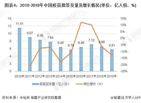 圖表4:2010-2019年中國疫苗批簽發量及增長情況(單位:億人份,%)