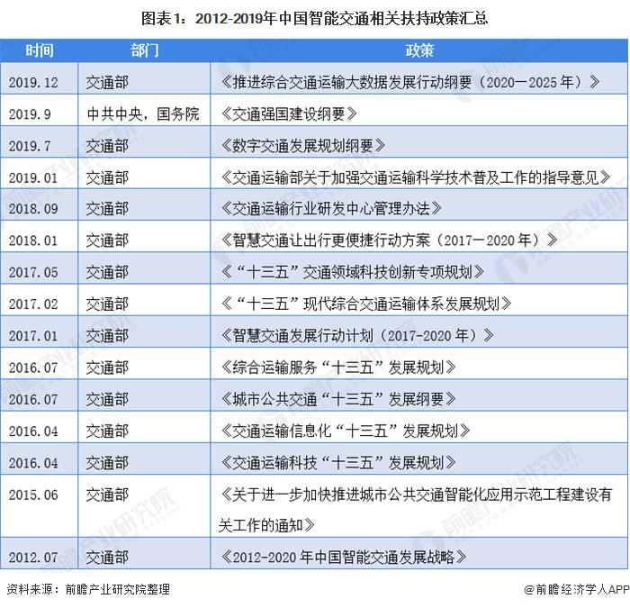 图表1:2012-2019年中国智能交通相关扶持政策汇总