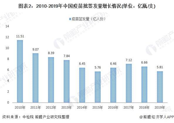 圖表2:2010-2019年中國疫苗批簽發量增長情況(單位:億瓶/支)
