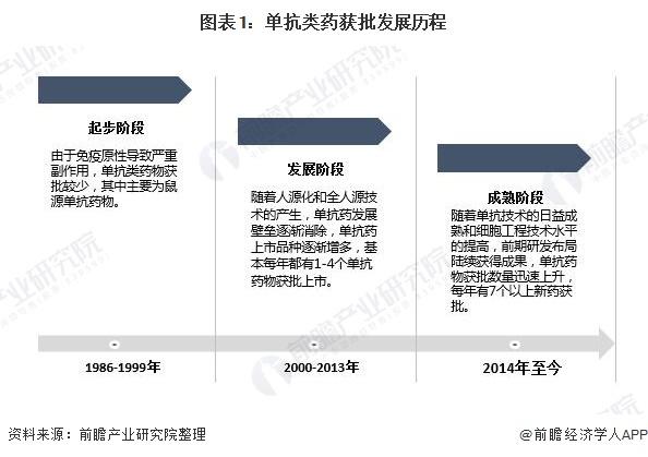 圖表1:單抗類藥獲批發展歷程