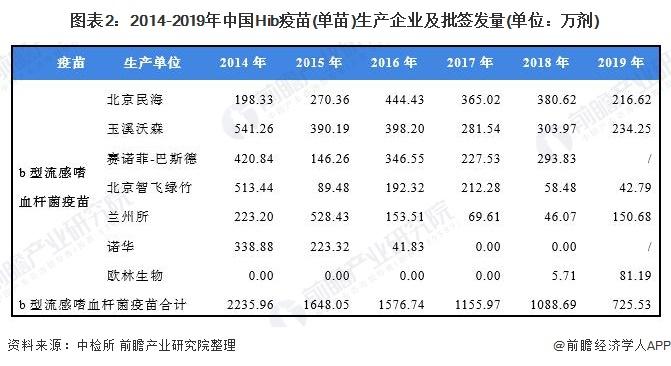 圖表2:2014-2019年中國Hib疫苗(單苗)生產企業及批簽發量(單位:萬劑)