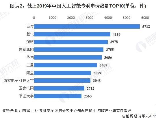 图表2:截止2019年中国人工智能专利申请数量TOP10(单位:件)
