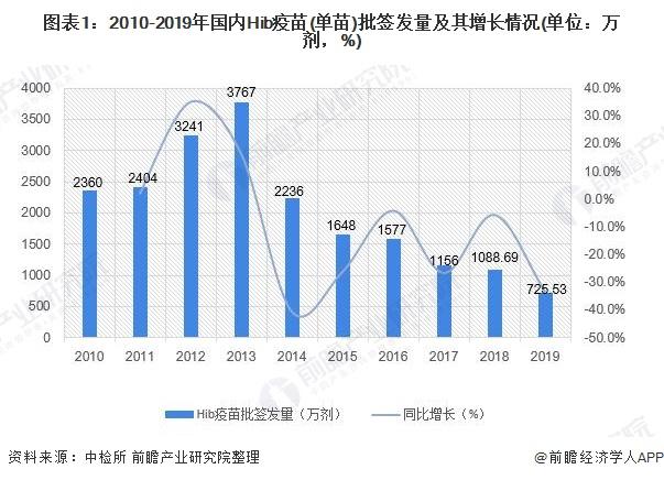 圖表1:2010-2019年國內Hib疫苗(單苗)批簽發量及其增長情況(單位:萬劑,%)