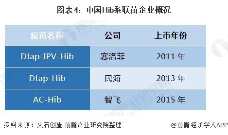 圖表4:中國Hib系聯苗企業概況