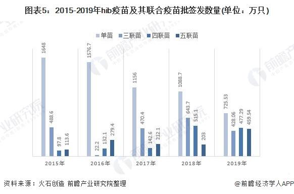 圖表5:2015-2019年hib疫苗及其聯合疫苗批簽發數量(單位:萬只)