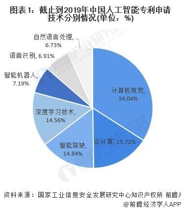 图表1:截止到2019年中国人工智能专利申请技术分别情况(单位:%)