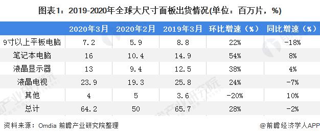 图表1:2019-2020年全球大尺寸面板出货情况(单位:百万片,%)