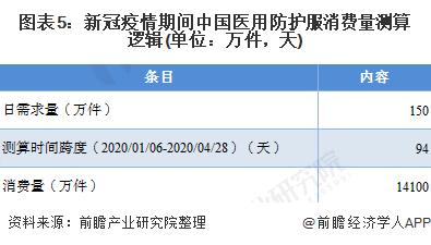 圖表5:新冠疫情期間中國醫用防護服消費量測算邏輯(單位:萬件,天)